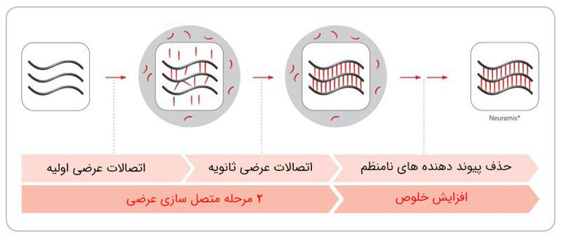 نحوه تبدیل اسید هیالورونیک به ژل تزریقی نورامیس