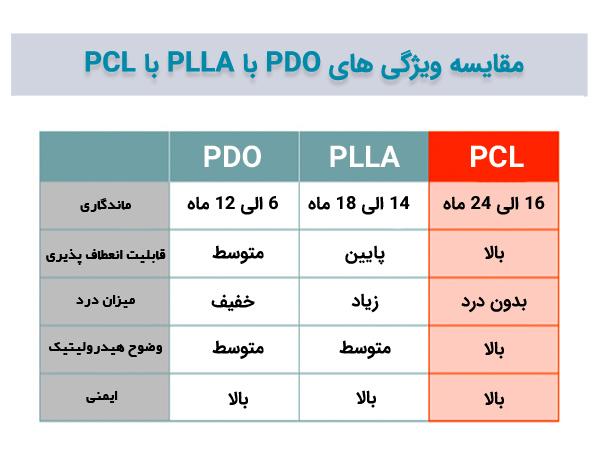تصویر مقایسه ويژگي ها ی انواع نخ PDO و PLLA و PCL و آفرودیت