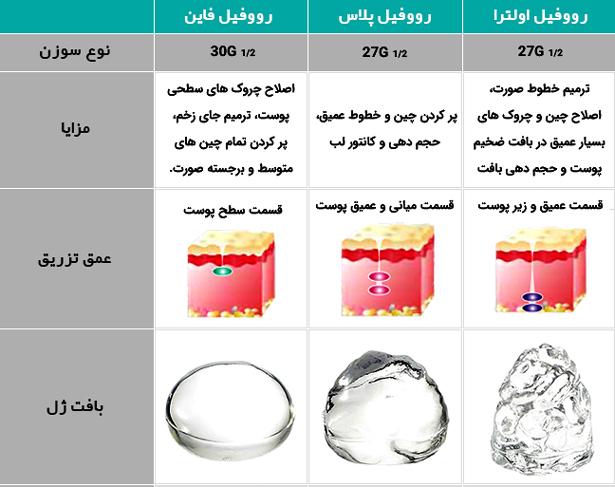 مشخصات انواع ژل رووفيل