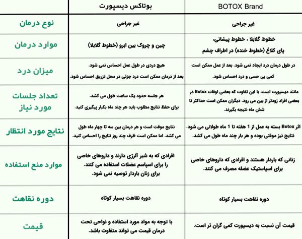 جدول مقايسه ويژگي ها و خصوصيات ديسپورت و برند BOTOX قيمت بوتاکس دیسپورت