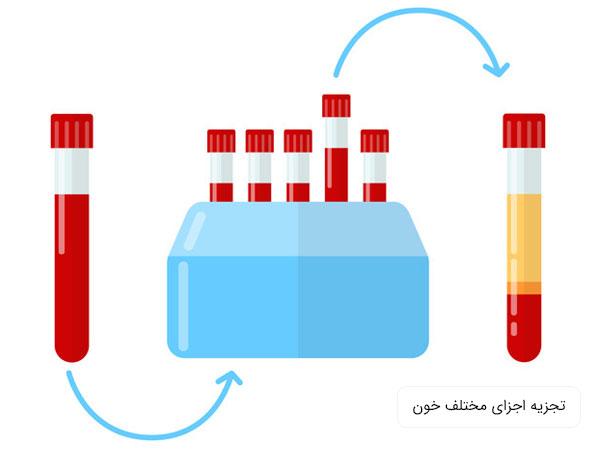 پی ار پی برای صورت از مراحل مختلفی تشکیل شده است که یکی از مهمترین آن ها تجزیه خون گرفته شده از خود فرد می باشد