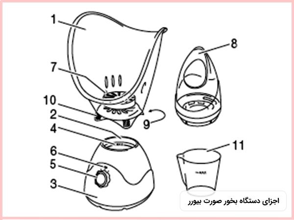 قطعات تشکيل دهنده دستگاه بخور صورت خانگي بيورر مدل FS50 که شامل یازده قطعه است