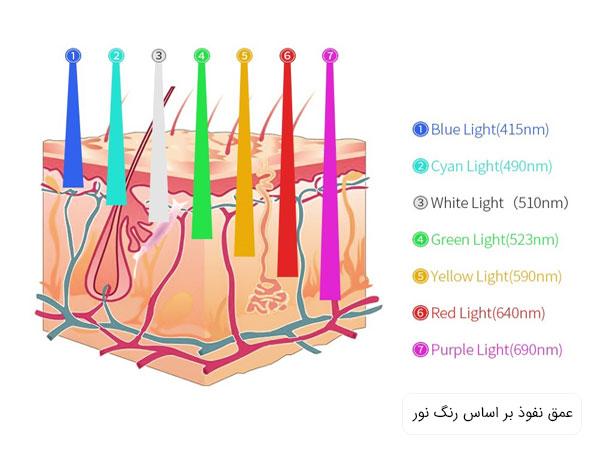 قیمت خرید تونل LED
